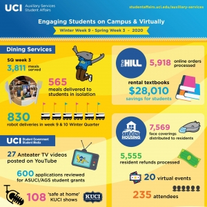 Student Affairs Auxiliary Services infographic