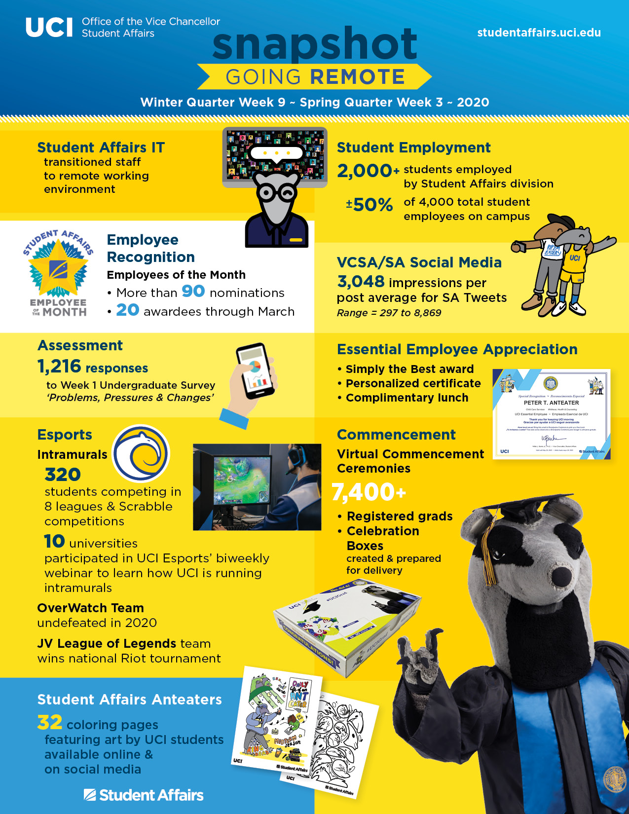 Office of the Vice Chancellor, Student Affairs infographic