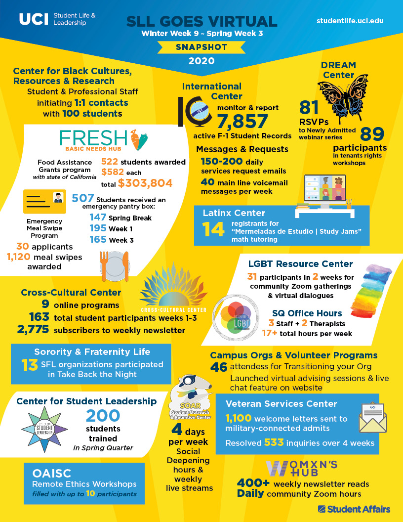 Student Life & Leadership infographic