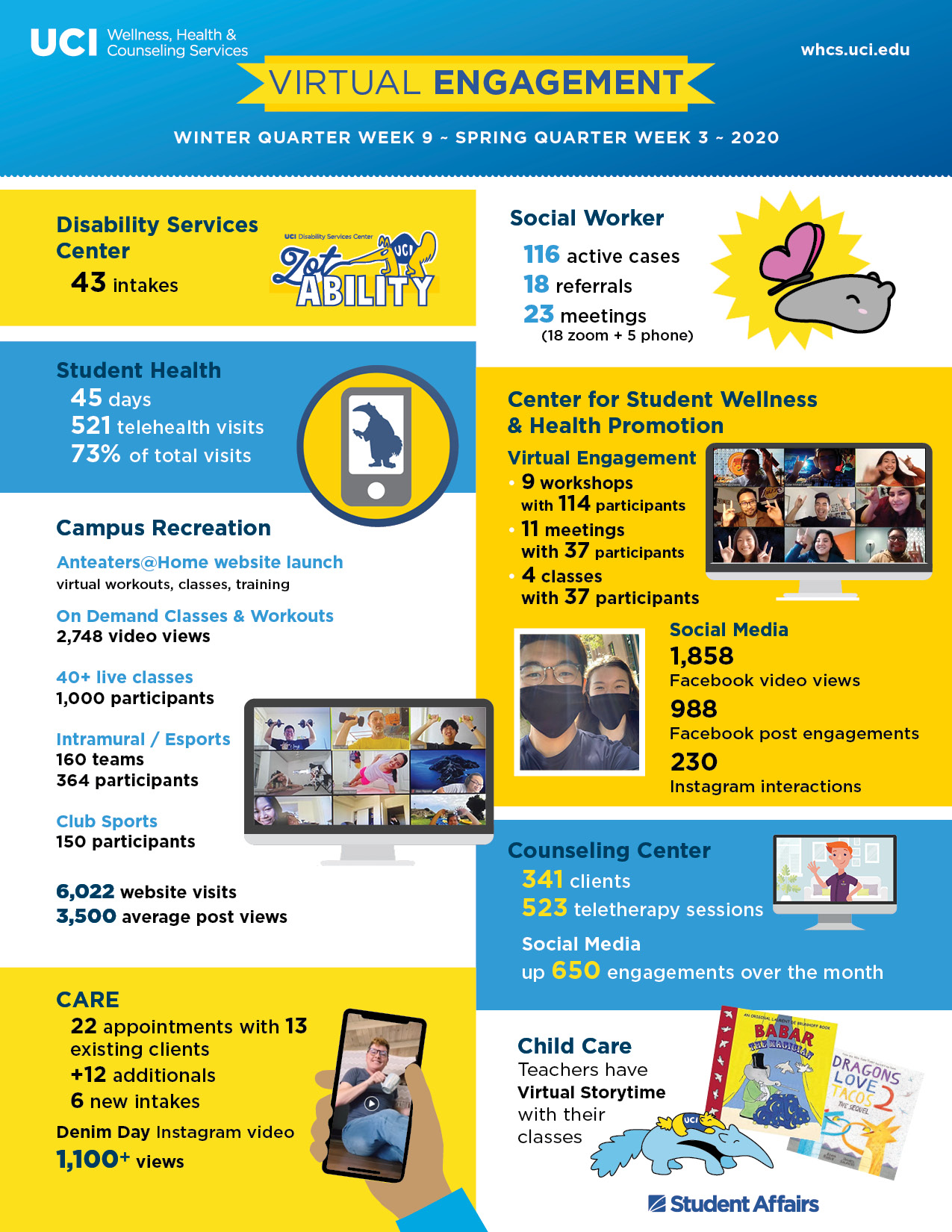 Wellness, Health & Counseling Services infographic