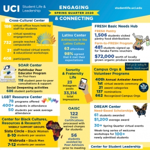 Student Life & Leadership Spring Quarter 2020 infographic