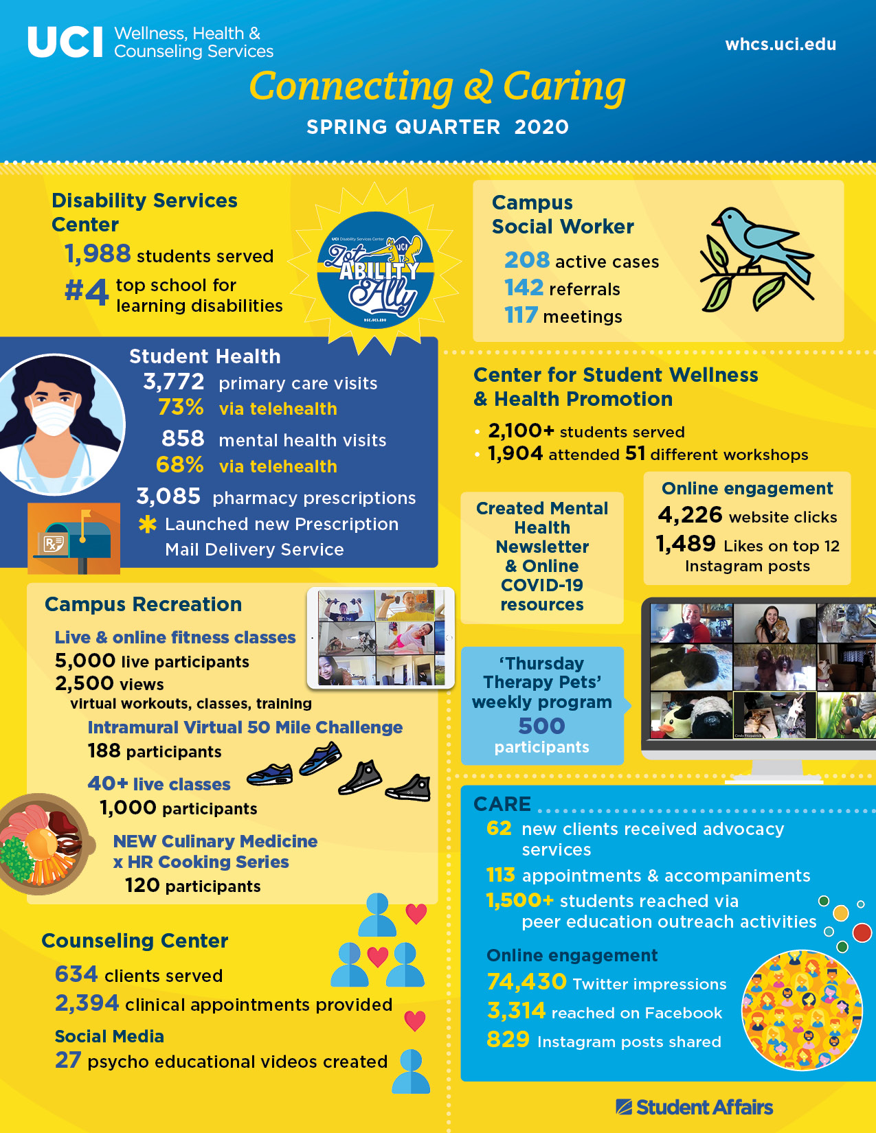 Wellness, Health & Counseling Spring Quarter 2020 infographic