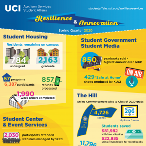 Student Affairs Auxiliary Services Spring Quarter 2020 infographic