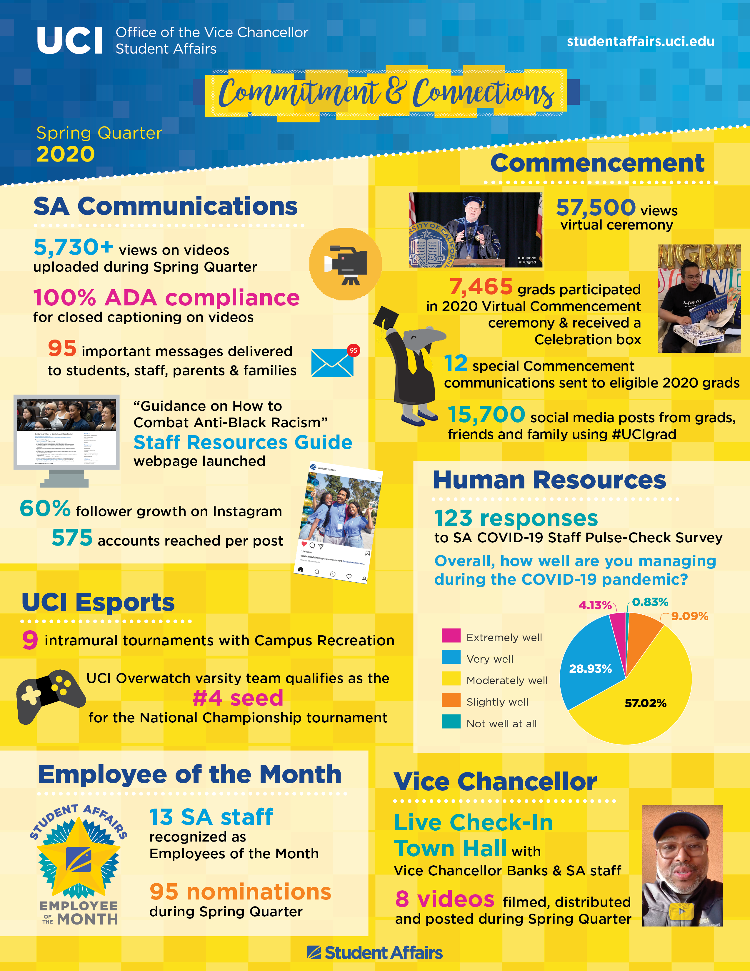 Office of the Vice Chancellor, Student Affairs Spring Quarter 2020 infographic