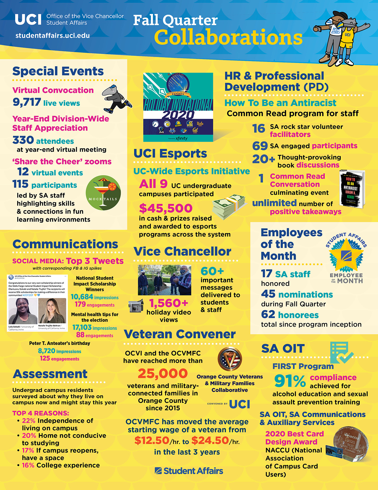 Office of the Vice Chancellor, Student Affairs Fall Quarter 2020 infographic