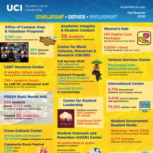 Student Life & Leadership Fall Quarter 2020 infographic