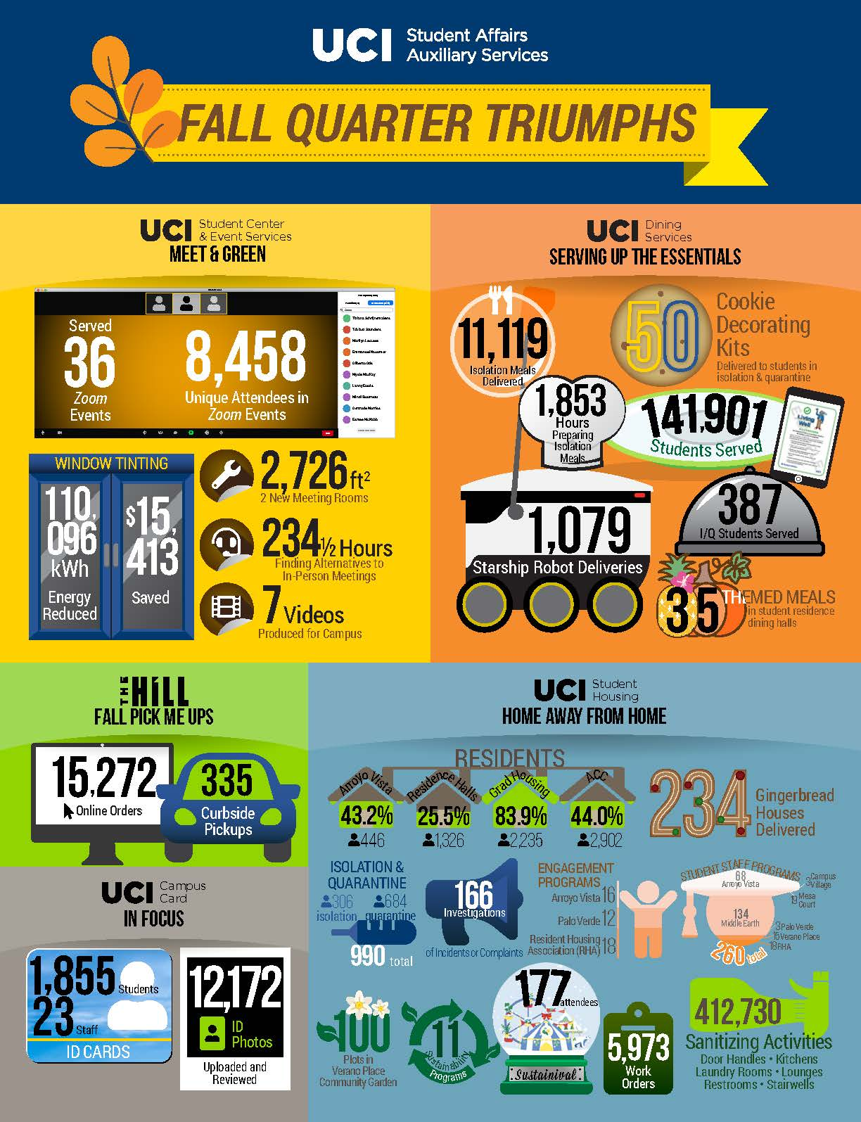 Student Affairs Auxiliary Services Fall Quarter 2020 infographic