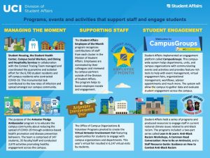 Student Affairs programs, events and activities poster graphic