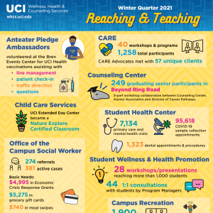 Wellness, Health & Counseling Winter Quarter 2021 infographic