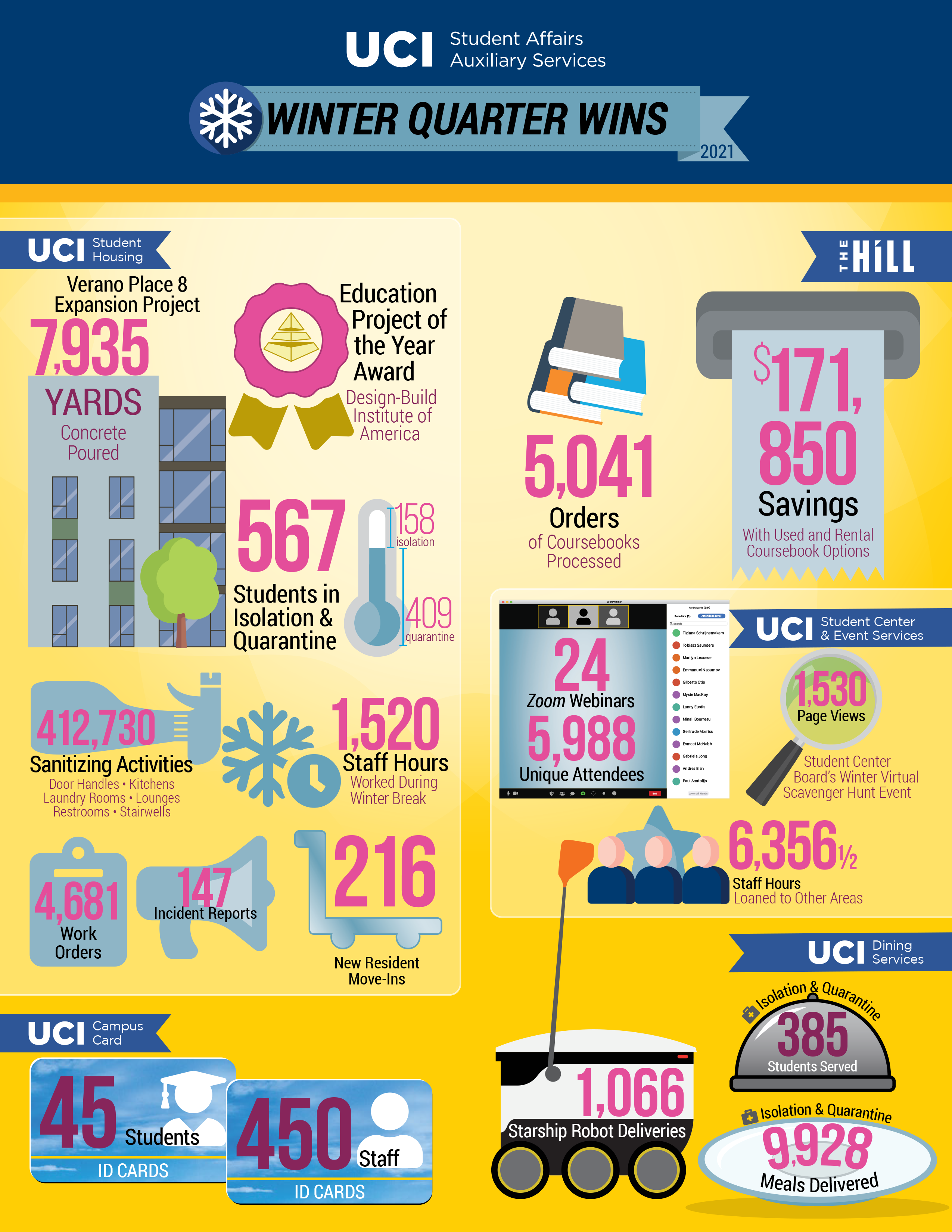 Auxiliary Services Winter Quarter graphic