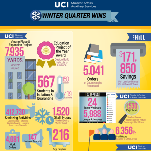 Student Affairs Auxiliary Services Winter Quarter 2021 infographic