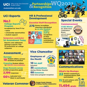 Office of the Vice Chancellor, Student Affairs Winter Quarter 2021 infographic