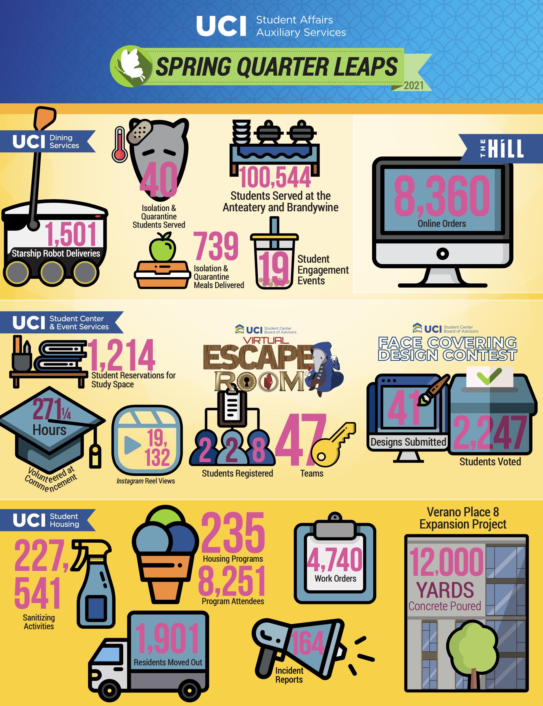 Spring Quarter 2021 infographic