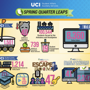 Student Affairs Auxiliary Services Spring Quarter 2021 infographic
